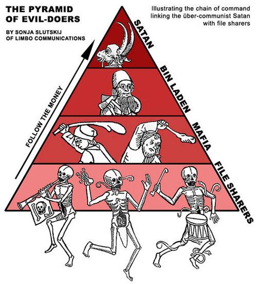 La cadena del mal