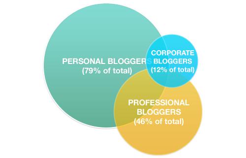 chart-p1-segments