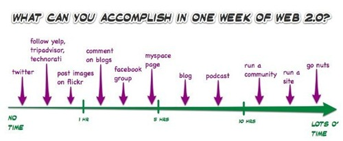 web20time